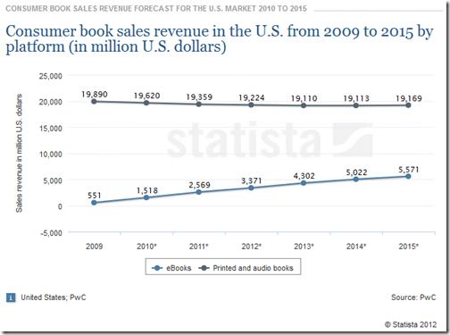 EBOOK books vs ebooks eua 2009 2015