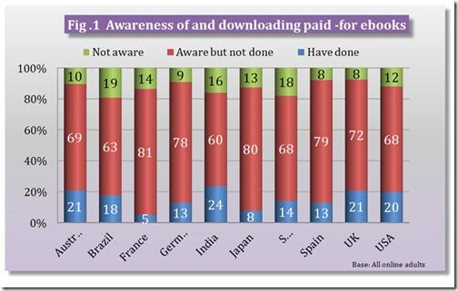 EBOOK bowker downloading ebook brazil incl