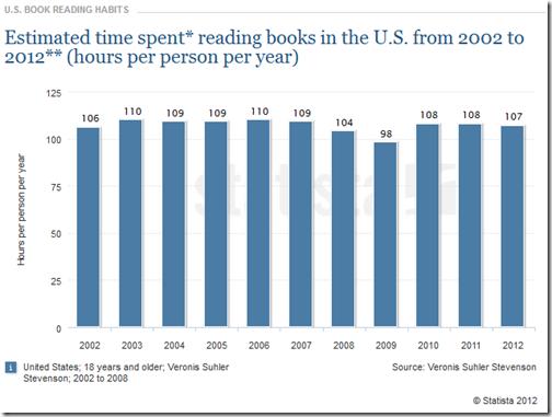 EBOOK time spent reading EUA 2002 2012