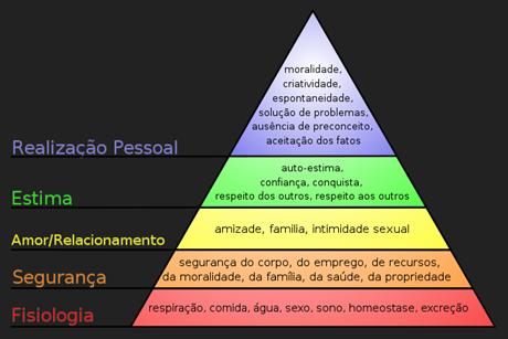 INNOV MASLOW 640px-Hierarquia_das_necessidades_de_Maslow