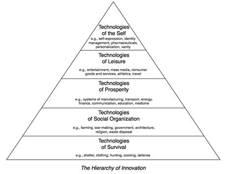 INNOV carr hierarchy of innovation