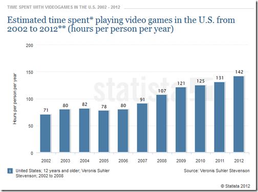 EBOOK time spne video games 2002 2012