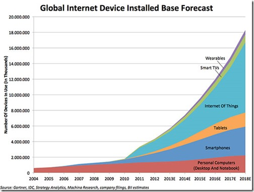 iot-grafiek
